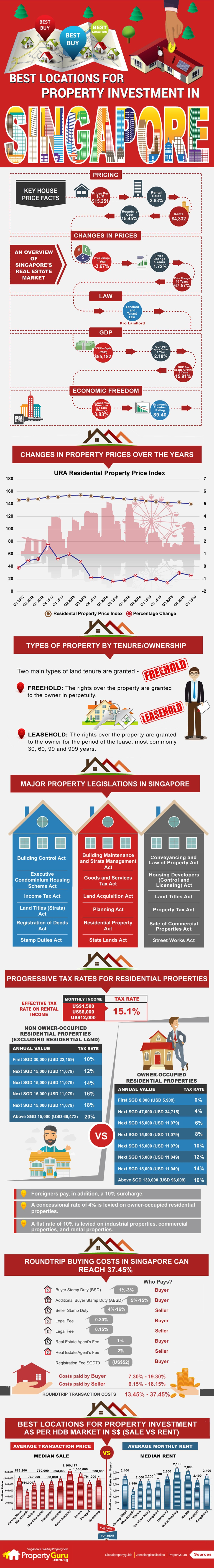 PGSG-Best-locations-for-property-investment-in-Singapore_V5-edited